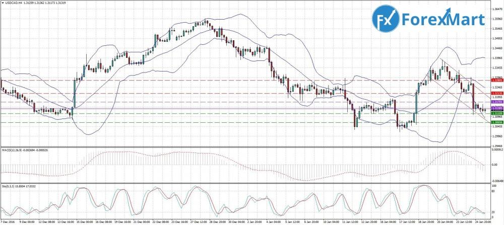 Аналитика от компании ForexMart - 25.01.USD.CAD.JPG