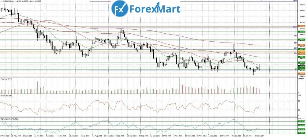 Аналитика от компании ForexMart - for26.01.EUR.AUD.JPG