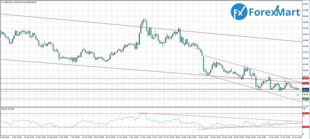 Аналитика от компании ForexMart - прогноз на 26.01.USD.RUB.JPG