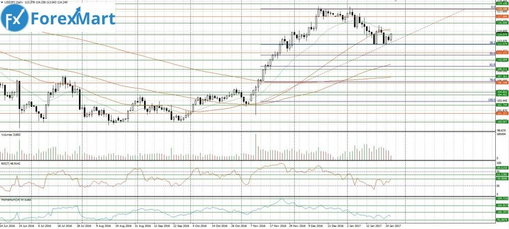 Аналитика от компании ForexMart - 26.01.USD.JPY.JPG