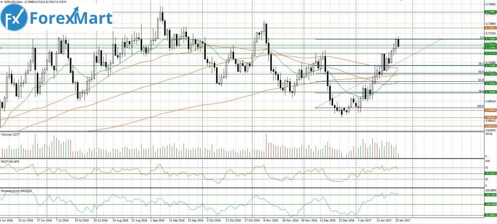 Аналитика от компании ForexMart - 26.01.NZD.USD.JPG