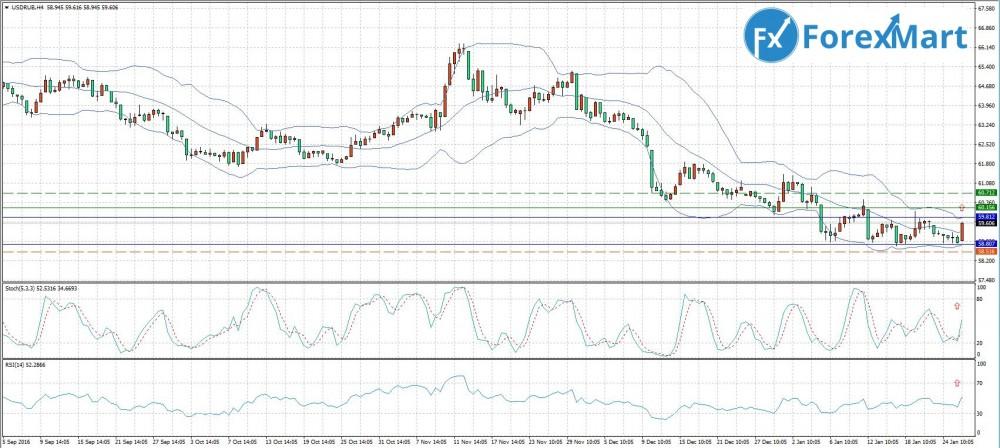 Аналитика от компании ForexMart - 26.01.USD.RUB.JPG