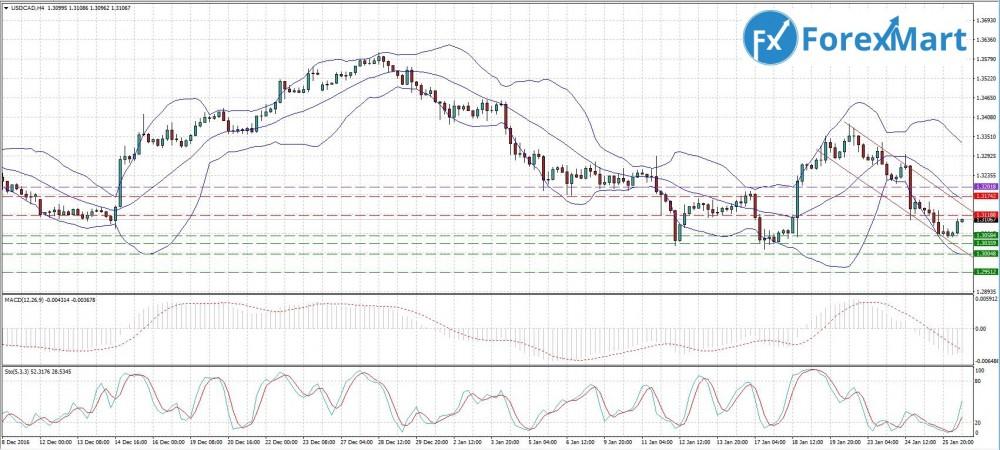 Аналитика от компании ForexMart - 26.01.USD.CAD.JPG