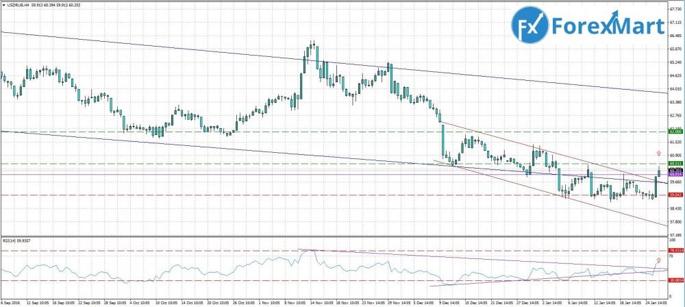 Аналитика от компании ForexMart - прогноз на 27.01. USD.RUB.JPG