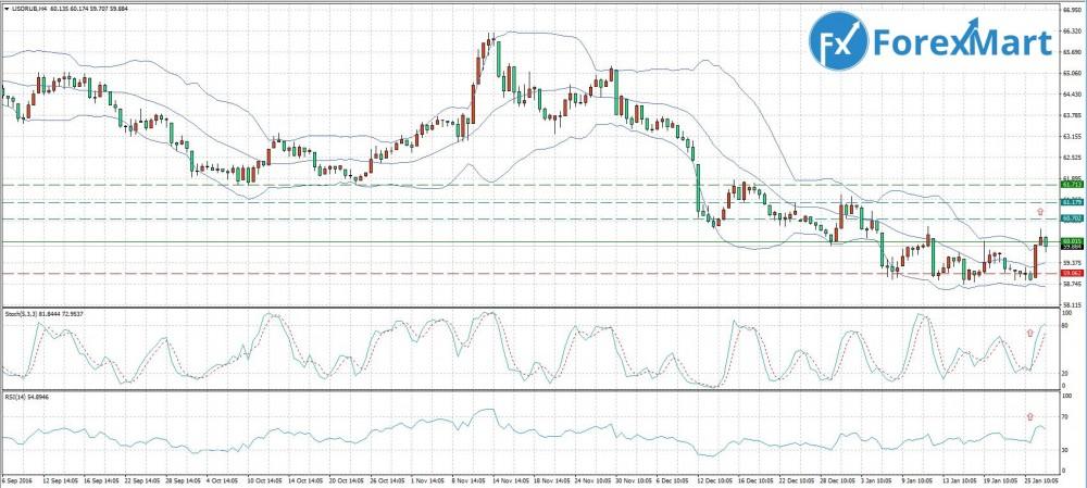 Аналитика от компании ForexMart - 27.01.USD.RUB.JPG