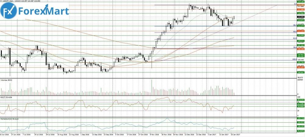Аналитика от компании ForexMart - 27.01.USD.JPY.JPG