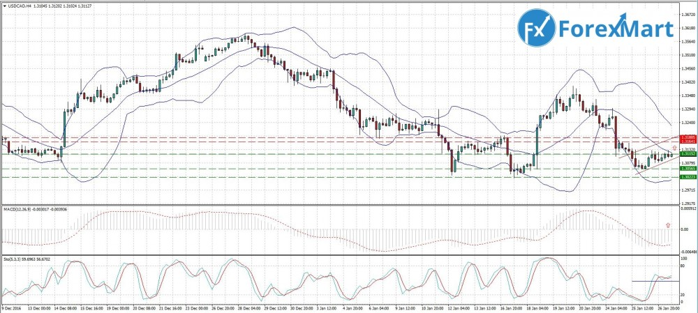 Аналитика от компании ForexMart - 27.01. USD.CAD.JPG