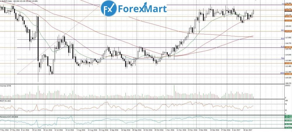Аналитика от компании ForexMart - 27.01.EUR.JPY.JPG