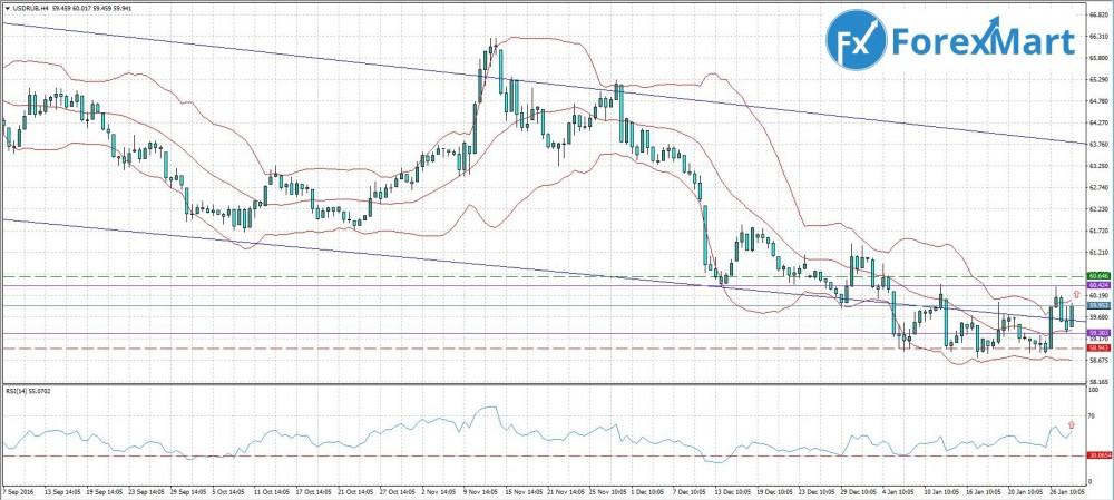 Аналитика от компании ForexMart - 30.01. USD.RUB.JPG