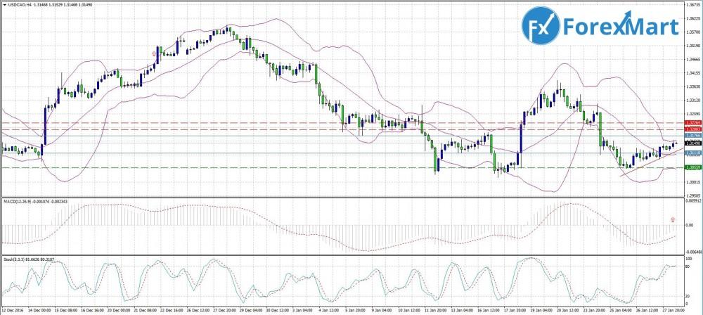 Аналитика от компании ForexMart - 30.01. USD.CAD.JPG