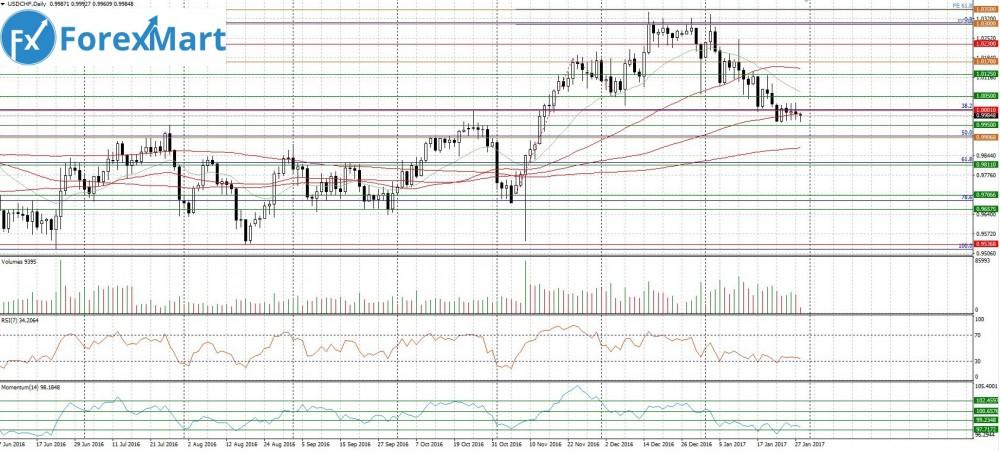 Аналитика от компании ForexMart - 30.01.USD.CHF.JPG
