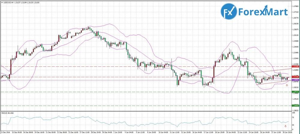 Аналитика от компании ForexMart - 31.01.USD.CAD.JPG