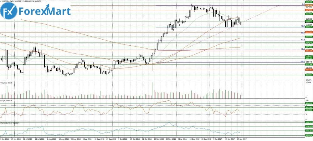 Аналитика от компании ForexMart - 31.01.USD.JPY.JPG