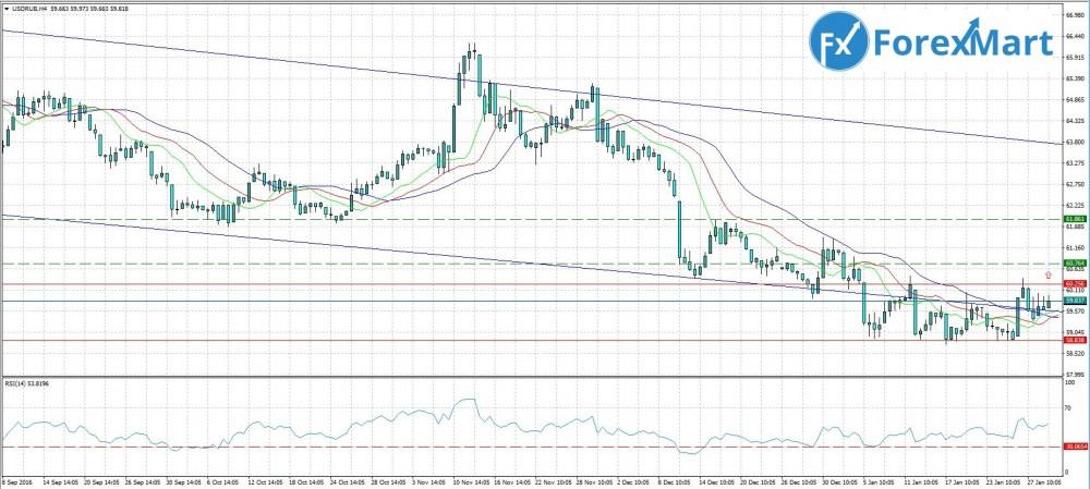 Аналитика от компании ForexMart - 31.01.USD.RUB.JPG