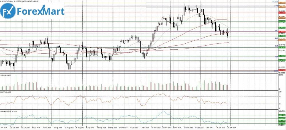 Аналитика от компании ForexMart - 31.01.USD.CHF.JPG