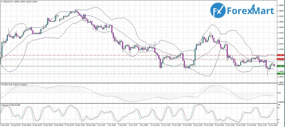 Аналитика от компании ForexMart - 01.02. USD.CAD.JPG