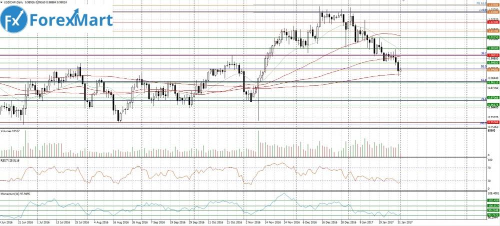 Аналитика от компании ForexMart - 01.02.USD.CHF.JPG