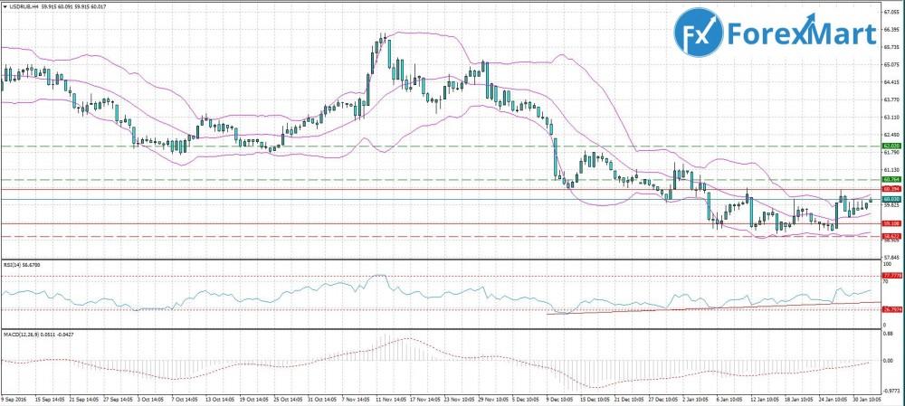 Аналитика от компании ForexMart - 01.02. USD.RUB.JPG