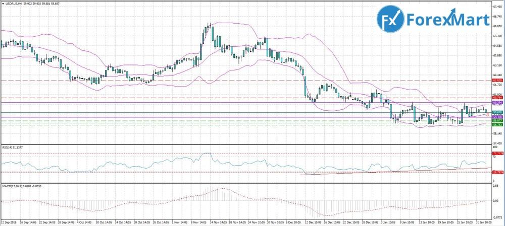 Аналитика от компании ForexMart - 02.02. USD.RUB.JPG