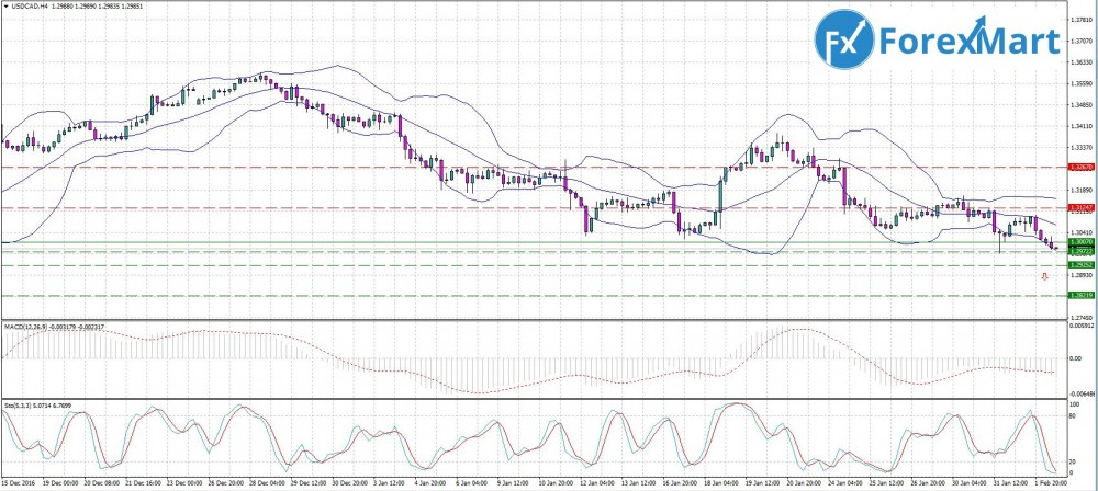 Аналитика от компании ForexMart - 02.02. USD.CAD.JPG