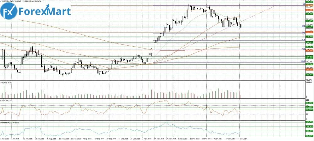 Аналитика от компании ForexMart - 02.02.USD.JPY.JPG