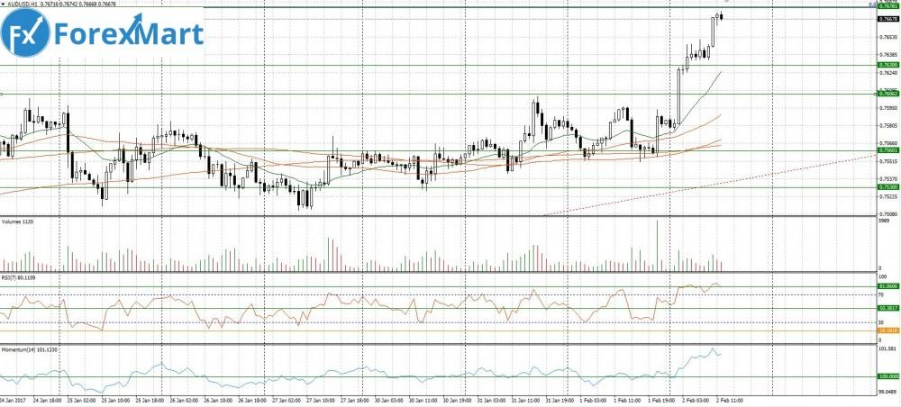 Аналитика от компании ForexMart - 02.02.AUD.USD.JPG