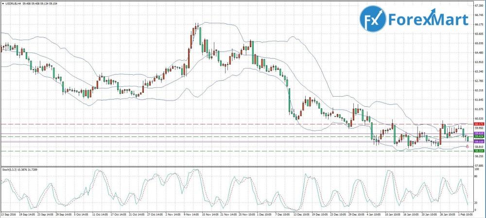 Аналитика от компании ForexMart - 03.02. USD.RUB.JPG