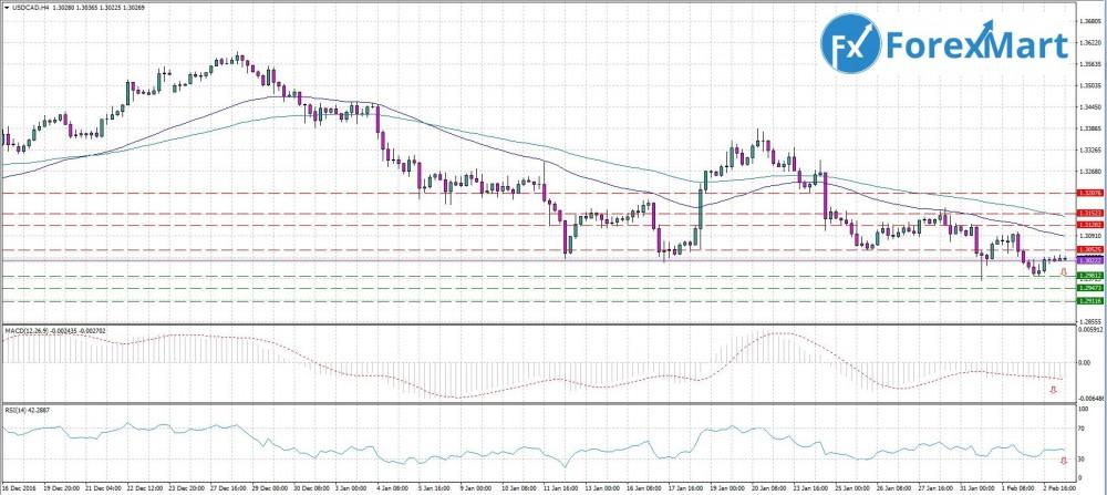 Аналитика от компании ForexMart - 03.02.USD.CAD.JPG