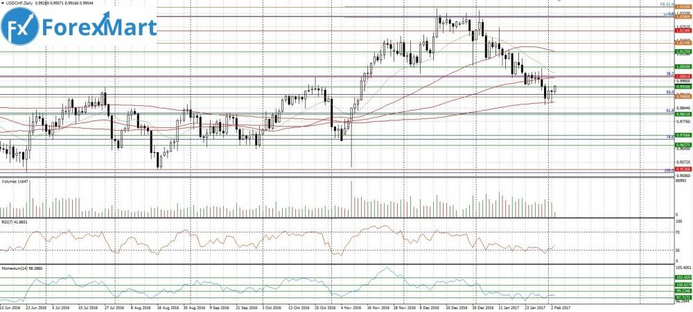Аналитика от компании ForexMart - 03.02.USD.CHF.JPG