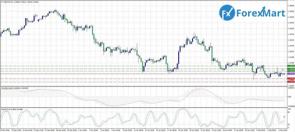 Аналитика от компании ForexMart - 06.02. USD.CAD.JPG