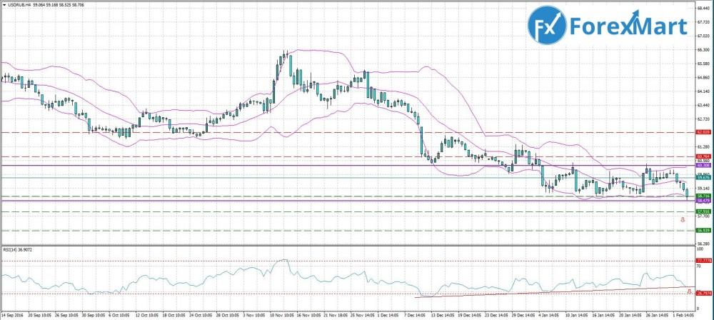 Аналитика от компании ForexMart - 06.02. USD.RUB.JPG