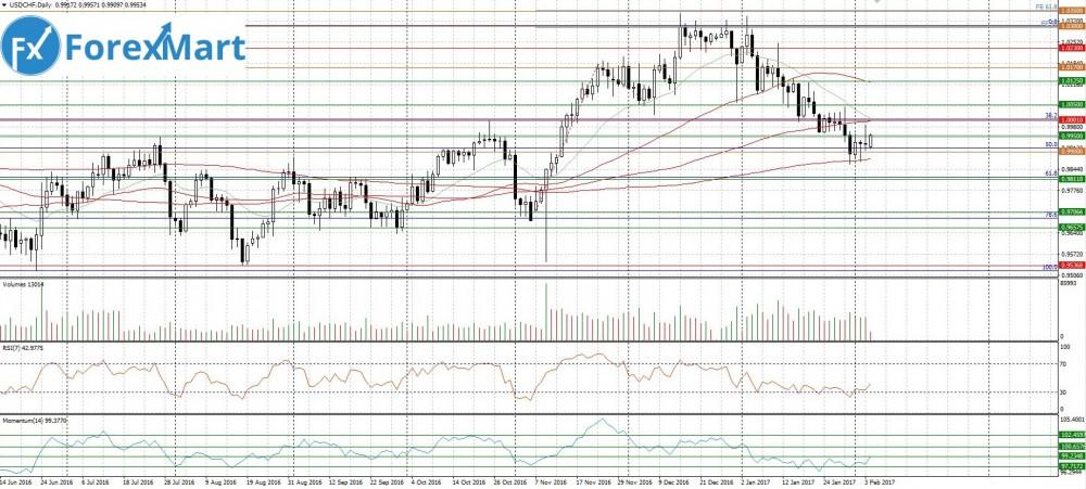Аналитика от компании ForexMart - 06.02.USD.CHF.JPG