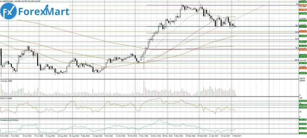 Аналитика от компании ForexMart - 06.02.USD.JPY.JPG