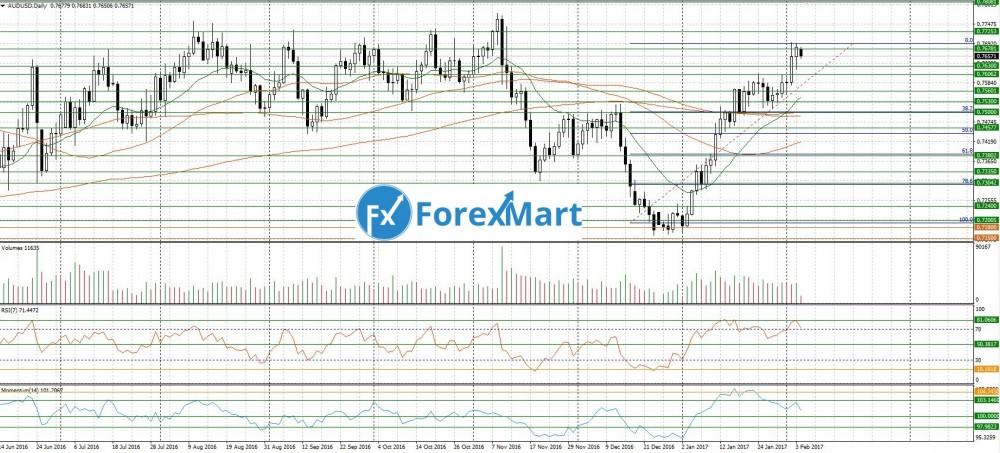 Аналитика от компании ForexMart - 06.02.AUD.USD.JPG