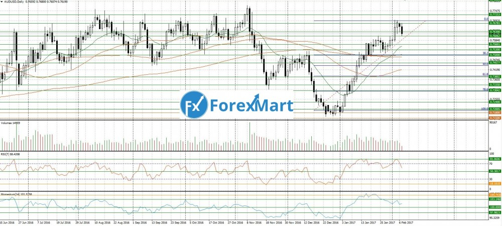 Аналитика от компании ForexMart - 07.02.AUD.USD.JPG