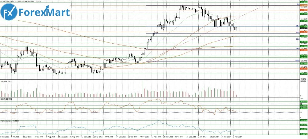 Аналитика от компании ForexMart - 07.02.USD.JPY.JPG