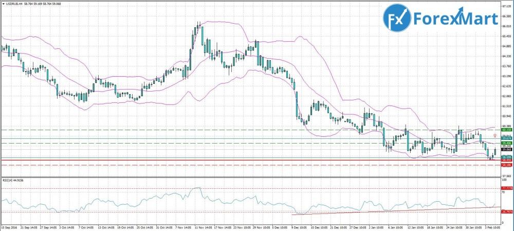 Аналитика от компании ForexMart - 7.02. USD.RUB.JPG
