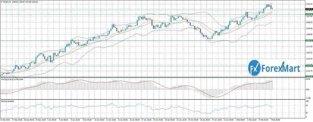 Аналитика от компании ForexMart - GOLD 07.02.jpg