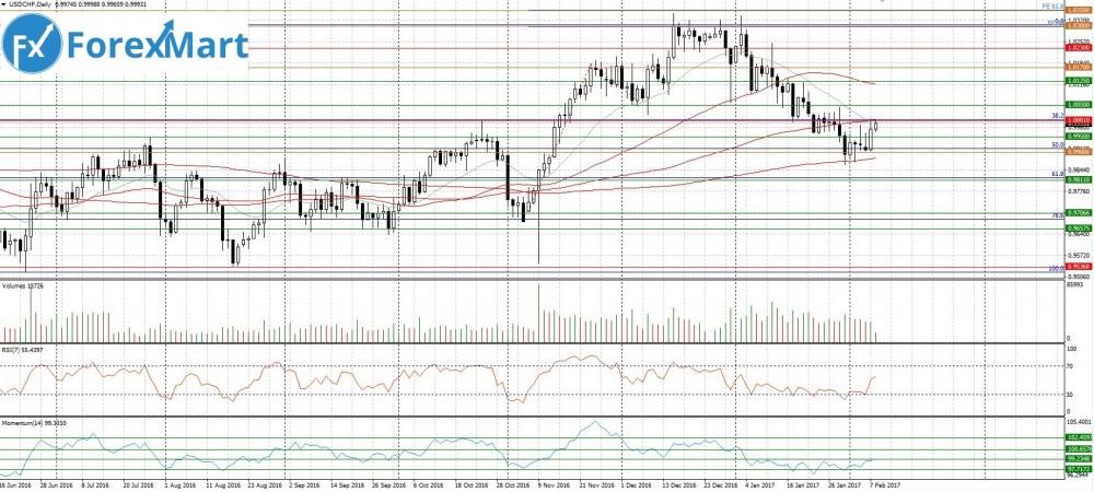 Аналитика от компании ForexMart - 08.02.USD.CHF.JPG