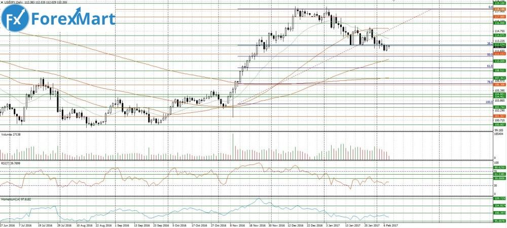 Аналитика от компании ForexMart - 08.02.USD.JPY.JPG