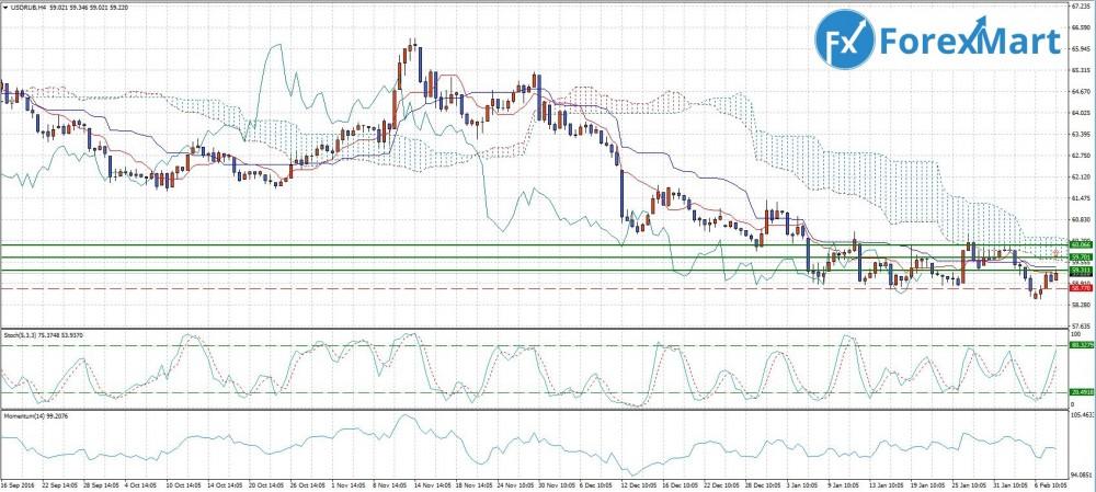 Аналитика от компании ForexMart - 8.02. USD.RUB.JPG