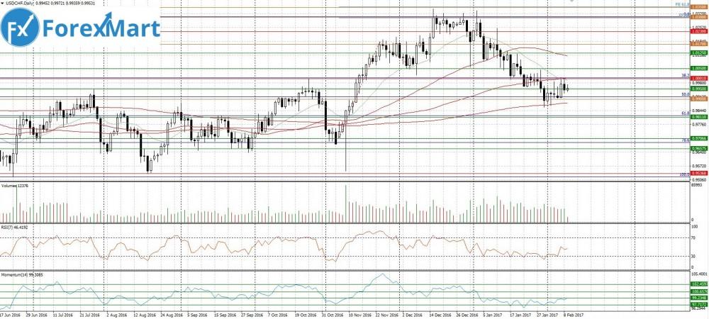 Аналитика от компании ForexMart - 09.02.USD.CHF.JPG