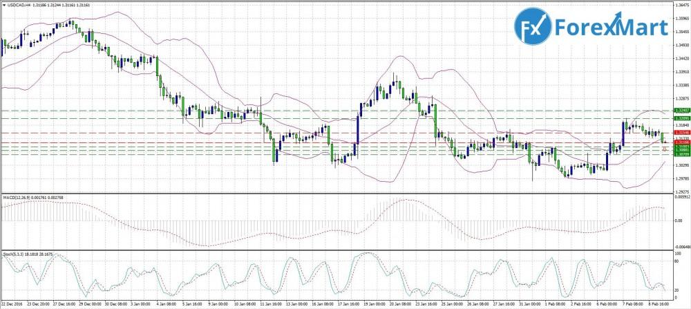 Аналитика от компании ForexMart - 9.02. USD.CAD.JPG