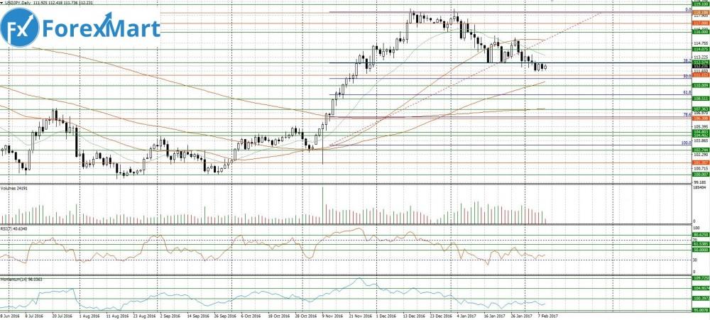 Аналитика от компании ForexMart - 09.02.USD.JPY.JPG