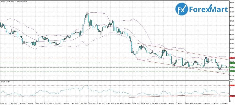 Аналитика от компании ForexMart - 09.02. USD.RUB.JPG