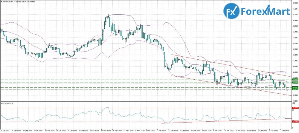 Аналитика от компании ForexMart - 10.02. USD.RUB.JPG