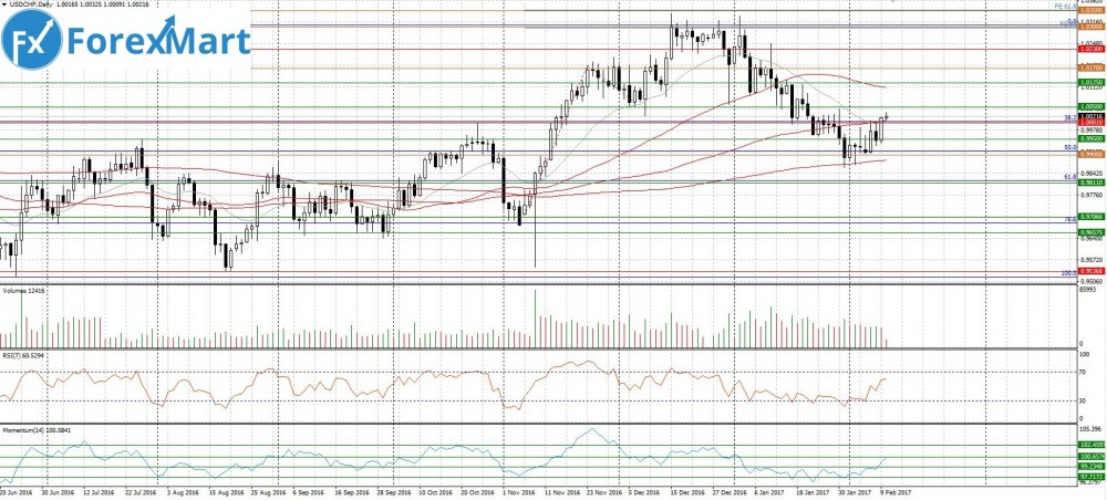 Аналитика от компании ForexMart - 10.02.USD.CHF.JPG