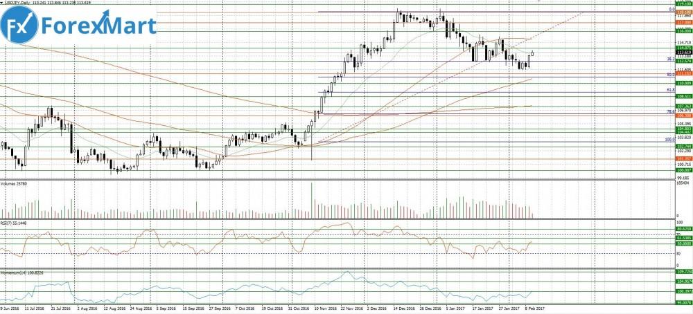 Аналитика от компании ForexMart - 10.02.USD.JPY.JPG