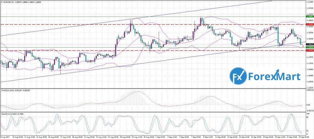 Аналитика от компании ForexMart - 25.09. EUR.USD.JPG