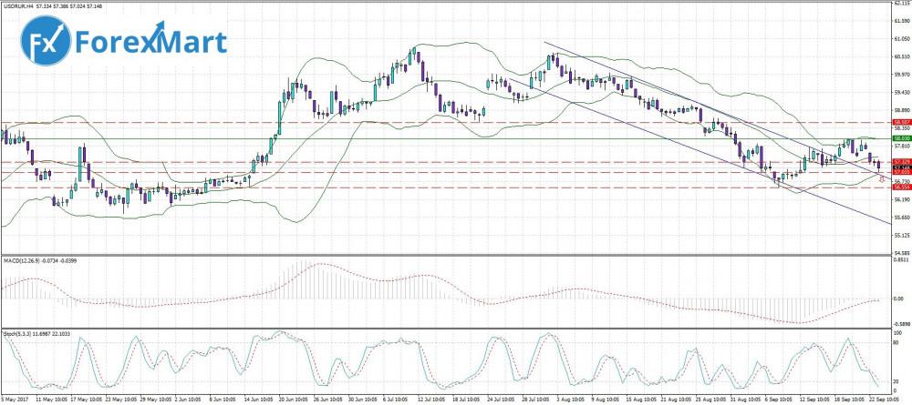 Аналитика от компании ForexMart - 25.09. USD.RUB.JPG